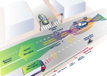 Intelligent Transport Systems – what and why?